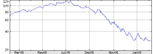 Price of crude oil on 4 month decline